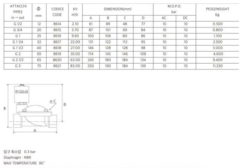 CEME 전자변 ESM86 시리즈 내부 콘덴서 [수국버너 한국열기]