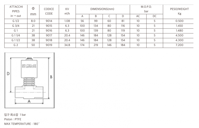 CEME 전자변 ESV90 시리즈 내부 콘덴서 [수국버너 한국열기]