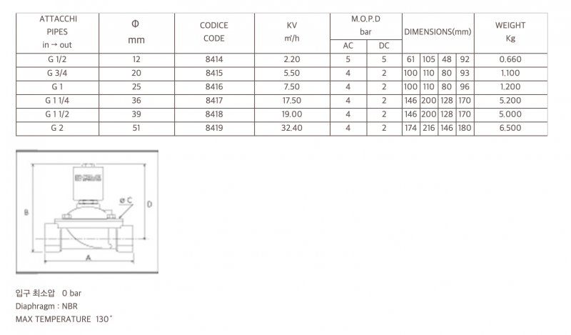 CEME 전자변 VSO84 시리즈 내부 콘덴서 [수국버너 한국열기]