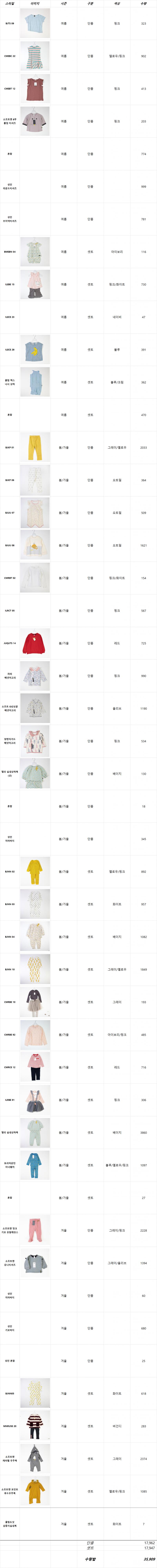 유아동복 실내복 셋트및 티셔츠팬츠등 20000장 1500원에 판매합니다